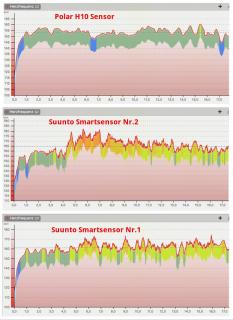 HF Messung Sunnto Smartsensor vs. Polar H10